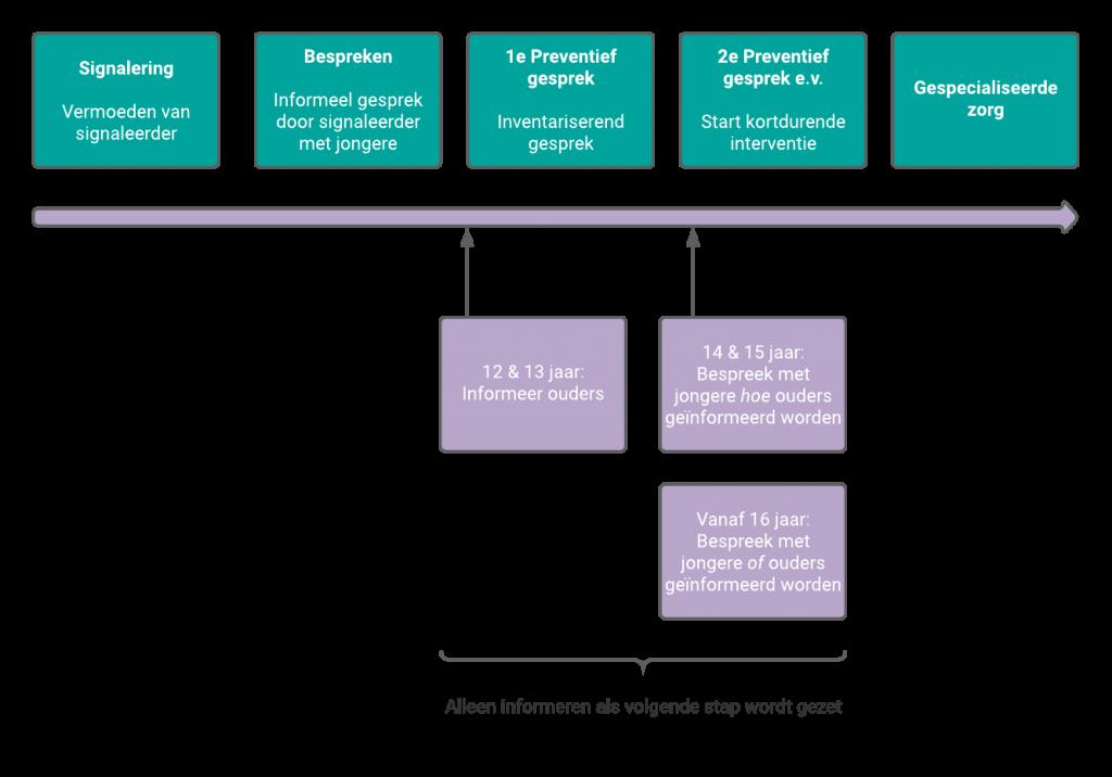 Schema van protocol betrekken van ouders bij (vermoeden) van alcoholgebruik