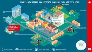 Lokaal samen werken aan preventie van problemen met verslaving